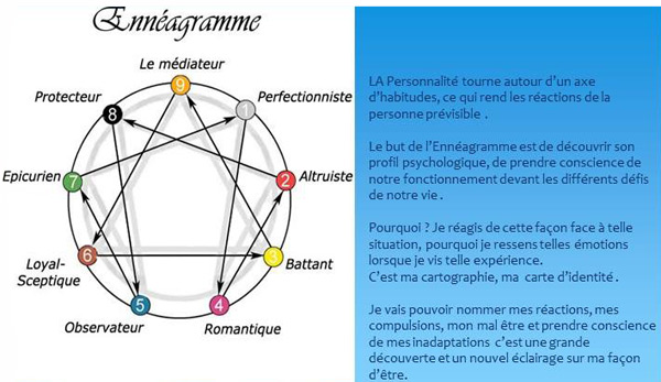Comment comprendre le comportement grace a l'enneagramme
